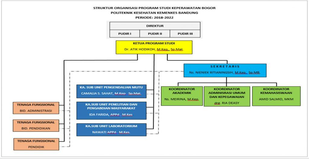 struktur program keperawatan bogor